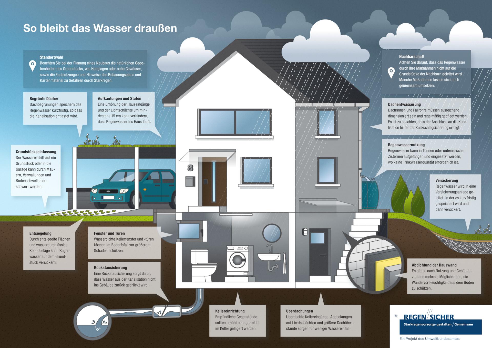 Grafik: So bleibt das Wasser draussen
