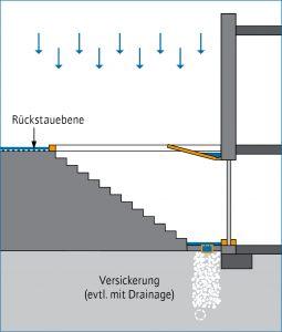 Grafik: Aufkantung vor Kellertreppe