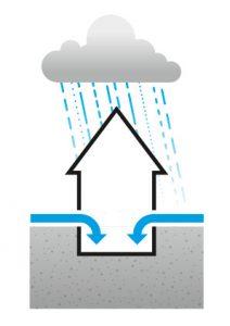 Grafik: so dringt Oberflächenwasser in ein Haus ein