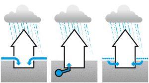 Wasser kann auf mehreren Wegen ins Haus gelangen